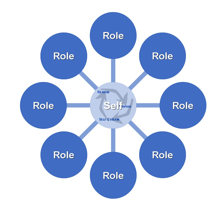 social roles Multiplicity of social (familial) roles on the role conflict amongst working women   main effects of women's professions and social roles as well as an interaction.